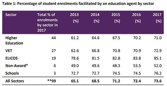 Percentage of student enrolments faciliated by and education agent by sector